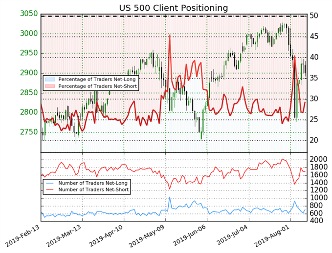 US 500 IG Client Sentiment