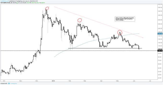 LTC/USD daily log chart with bigger-picture bearish price action, support breaks