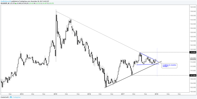 CHF/JPY weekly price chart