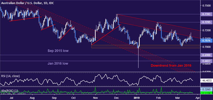 AUD/USD Technical Analysis: Inching Closer to Resuming Down Trend