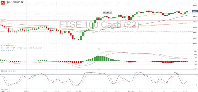 FTSE 100 Tahmini - Destek Yenilenen Kilitlemeye Rağmen Tutuyor
