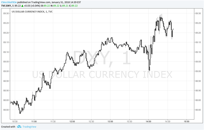 US Dollar Inches Higher on Back of January FOMC Policy Statement
