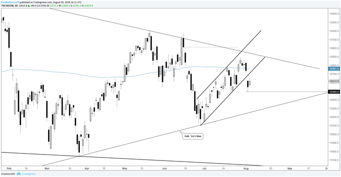 DAX broke the upward channel it had been trading in since late June, putting the index in a precarious position.