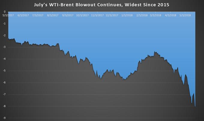 Ölpreis-Prognose: Brent-Aufschlag spricht für OPEC herbeigeführte Volatilität