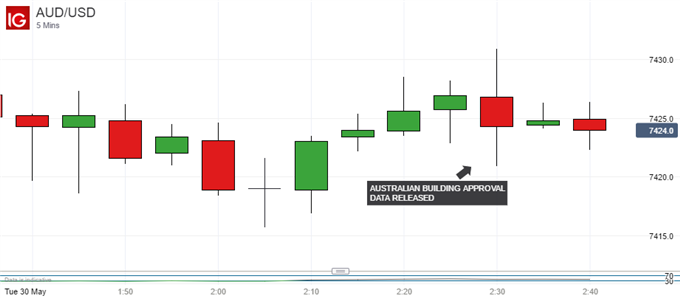 Australian Dollar Unmoved Despite Building Approvals Beat