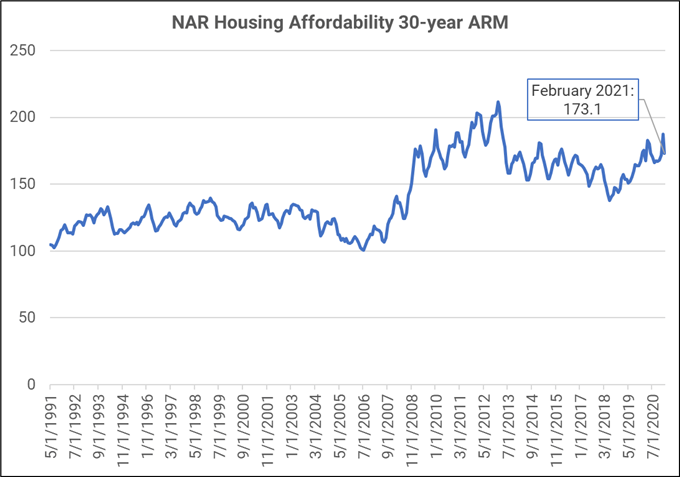 Will Lumber Prices Prick US Housing Bubble or Will Low Mortgage Rates Prevail?