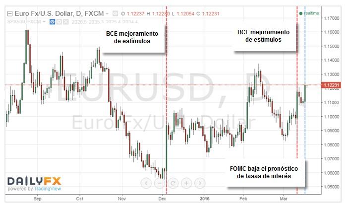 Operando con riesgo clave, materias primas, China, temas de tasas de interés en el mercado FX.