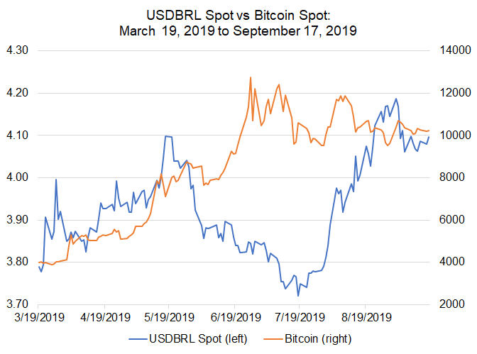 Bitcoin Price Correlations with Emerging Markets FX: USD/ARS, USD/ZAR in Focus