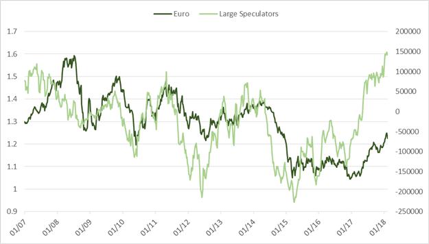 """CoT: S&O 500 Spekulanten """"kaufen den Dip"""" – längster seit März 2009"""