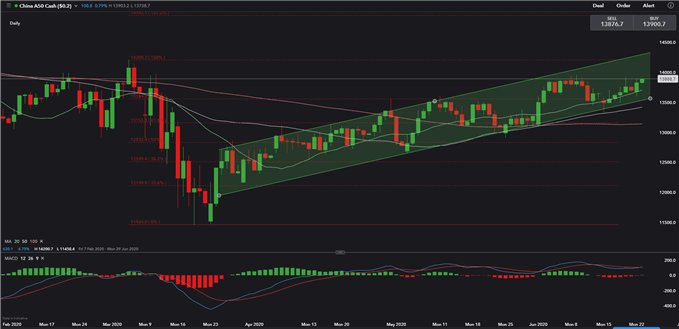 Image of FTSE China A50 Index Price Daily Chart