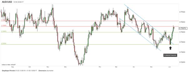 AUD/USD : le dollar US mis sous pression par la politique américaine