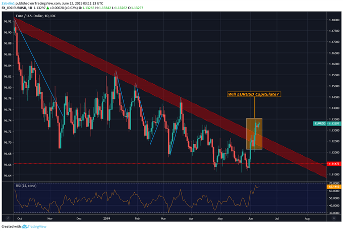 Chart Showing EURUSD