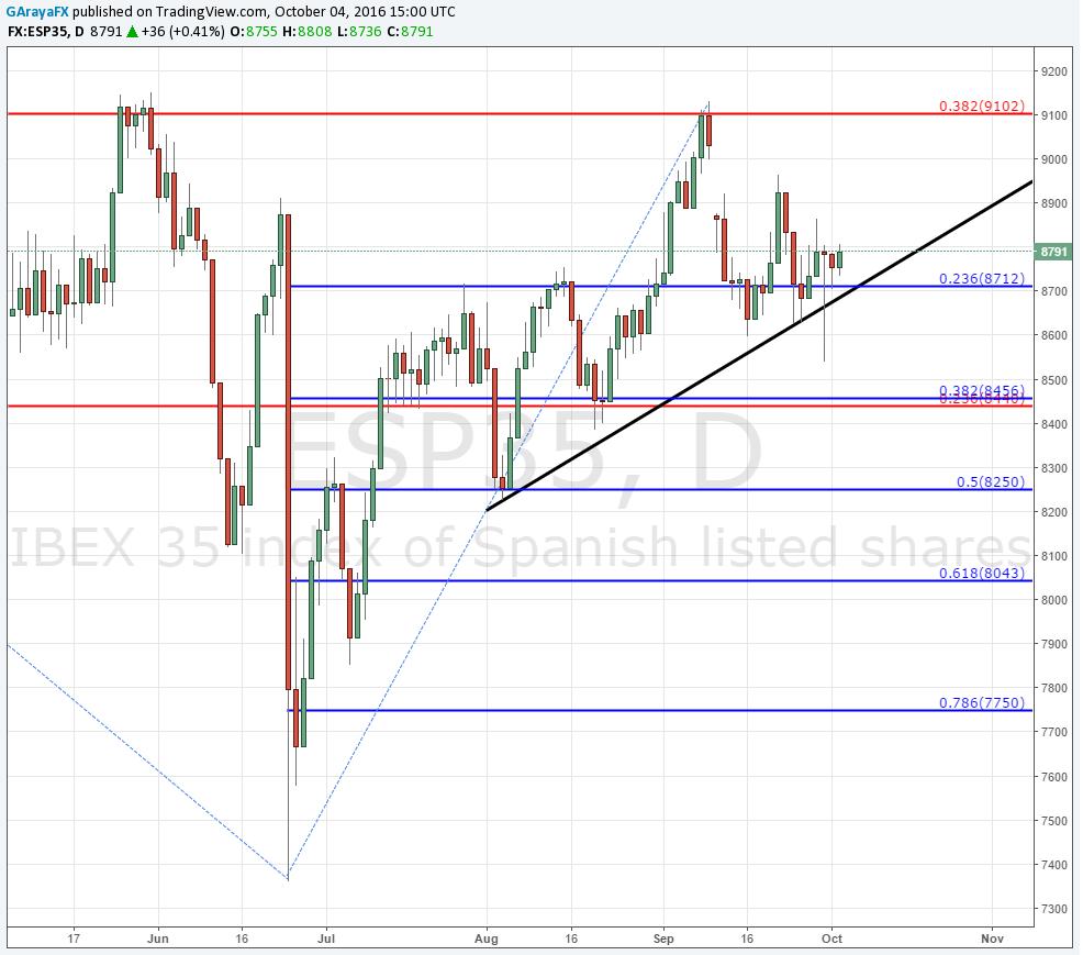 Bolsa Europea opera en territorio positivo: DAX 30 avanza +1.07% e IBEX 35 un +0.5%