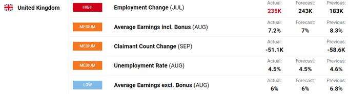 Latest UK jobs data.
