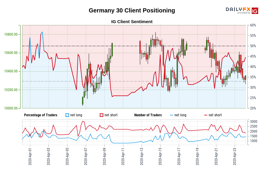 Photo of Our data shows that traders now have a net length of Germany 30 for the first time since April 2, 2020, when Germany 30 traded close to 9,617.30.
