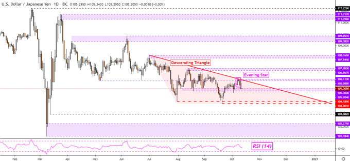 Japanese Yen, British Pound Rally. USD/JPY Ready to Extend Losses?