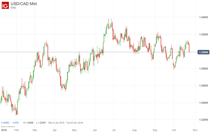 USD/CAD price chart on rate decision