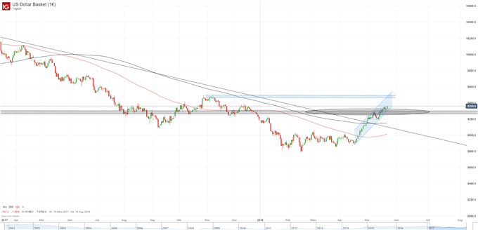 US-Dollar Index Chart DXY