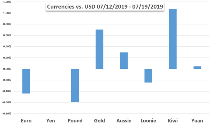 Currencies Performance Price Chart