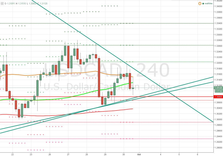 El Dólar / Dólar Canadiense – En un triángulo con sesgo alcista