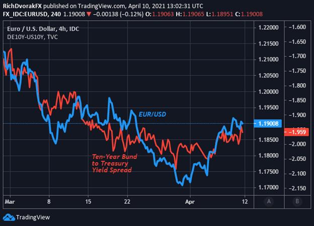 US Dollar Price Chart Forecast EURUSD with Bund to Treasury Yield Spread Overlaid