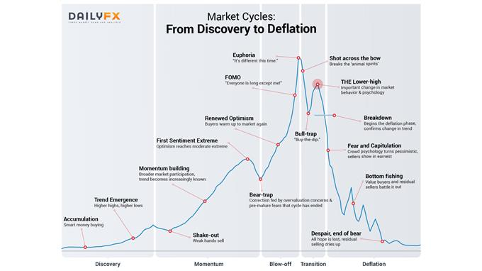 Market Cycles: From discovery to deflation
