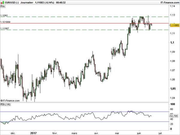 EUR/USD : risque baissier à court terme sous une résistance à 1,1210$