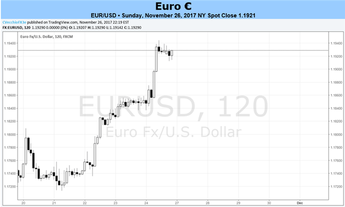 Euro Has Chance to Build on Gains as Liquidity Returns; CPI on Thursday
