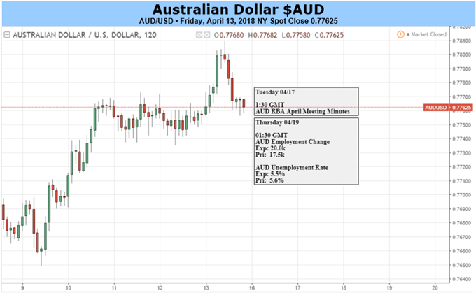 Australian Dollar Rides Out Broadly Stronger China Trade Data