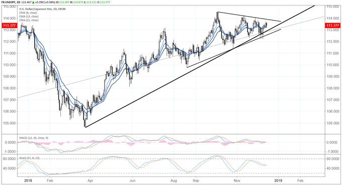 Japanese Yen Weekly Technical Forecast: The Good, the Bad, and the Brexit