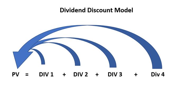 Định giá cổ phiếu bằng DDM