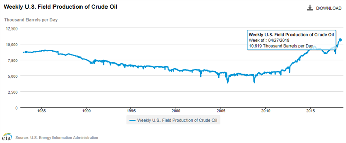 Image of US crude production