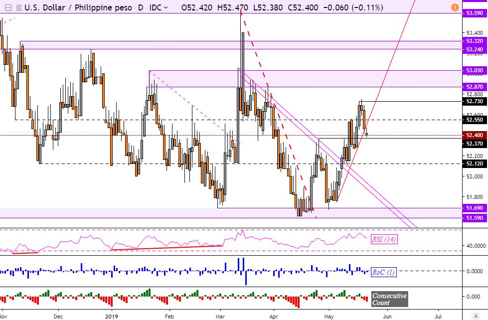 Singapore Dollar, Malaysian Ringgit Chart Analysis: Turning
