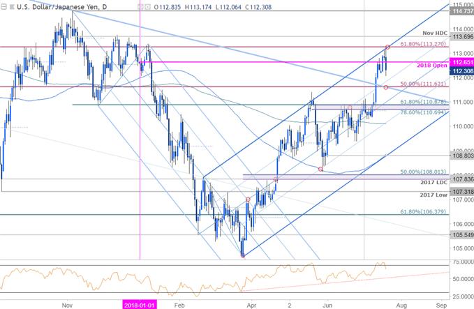 USD/JPY-Tageschart