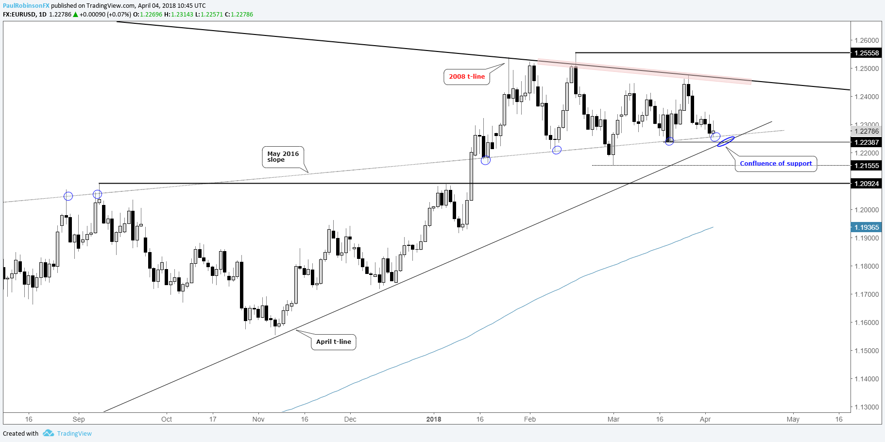 Eur Usd Daily Chart Confluence Of Support