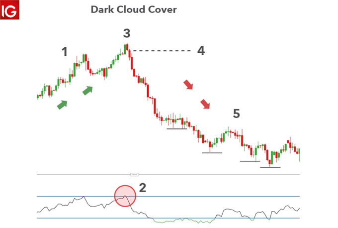 Dark Could Cover trading checklist