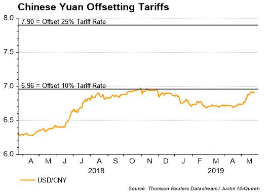 usdcnh, usdcny, chinese yuan, us-china trade war, tariffs