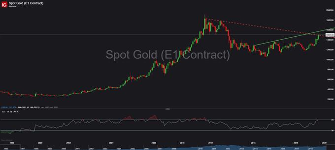 Oro se agota, pero se aferra a los $1,500 ¿Qué esperar para el metal dorado?