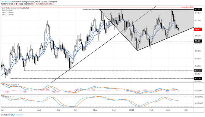 Preview for March FOMC Meeting and US Dollar Price Forecast