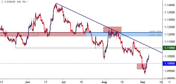 eurusd eur/usd price chart