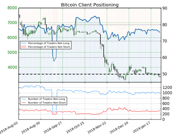 Bitcoin : signal haussier issu du positionnement des traders particuliers