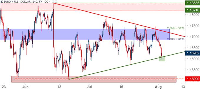 eur/usd eurusd four hour price chart