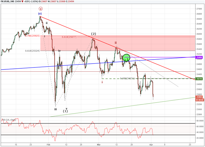Dow Jones Correction Gets Underway Us Dollar Finds Footing Nasdaq
