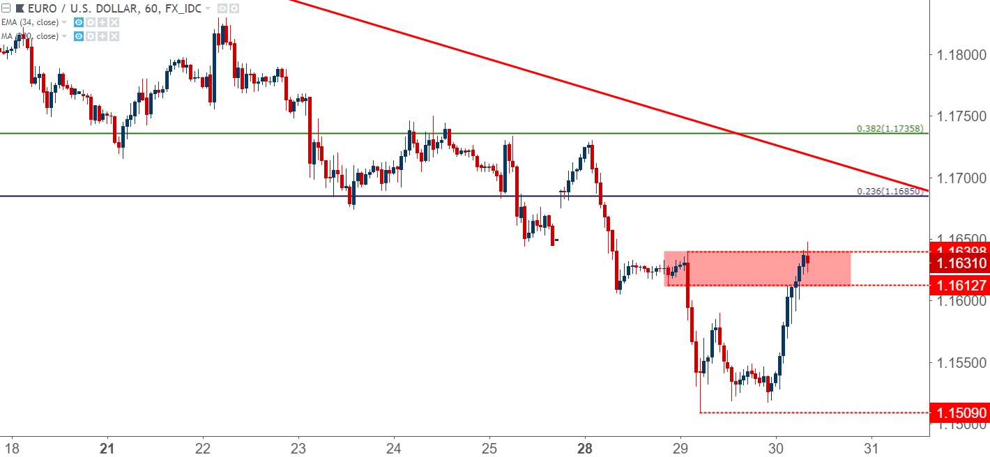Eur Usd Hourly Chart Bounce Up To Find Ers Around Prior Resistance Of 1 1640