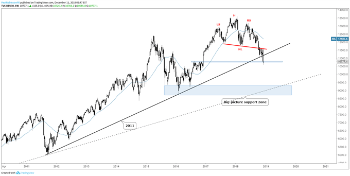 DAX weekly chart, macro-techs are quite negative