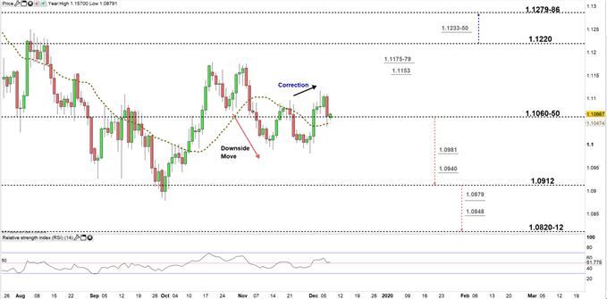 EURUSD price daily chart 09-12-19 zoomed in