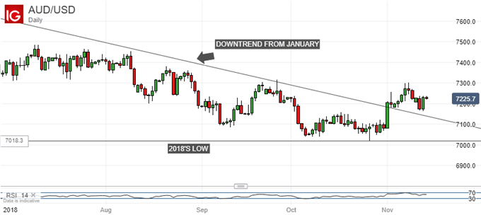 Downtrned Broken. For How Long? Australian Dollar Vs US Dollar