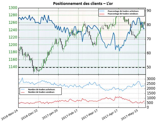 Le cours de l'or pourrait repartir à la hausse selon le Sentiment des traders