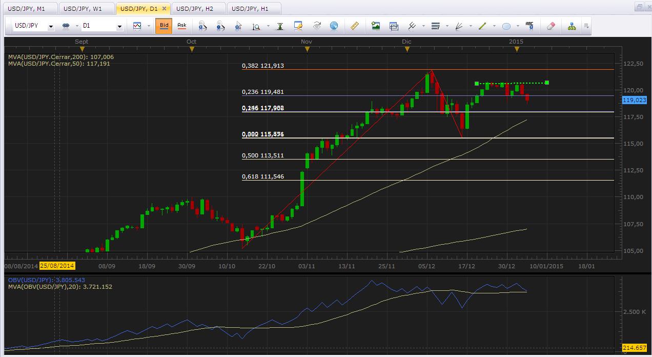 USD/JPY Análisis técnico: Precio continúa actuando dentro del rango establecido