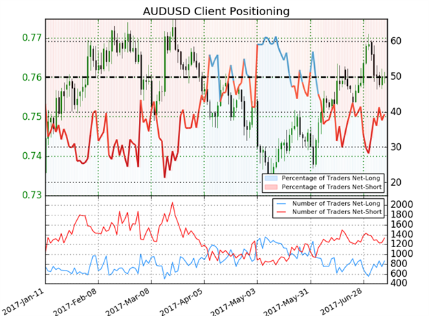 AUD/USD Sentiment
